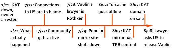 kat-down-timeline